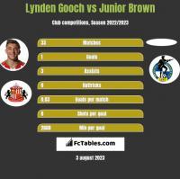 Lynden Gooch vs Junior Brown h2h player stats