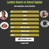 Lynden Gooch vs Kwesi Appiah h2h player stats