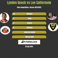 Lynden Gooch vs Lee Cattermole h2h player stats