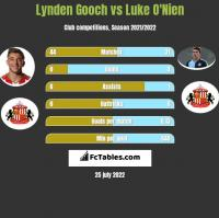 Lynden Gooch vs Luke O'Nien h2h player stats