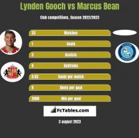 Lynden Gooch vs Marcus Bean h2h player stats