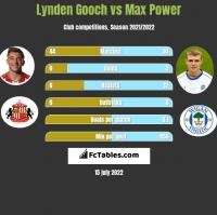 Lynden Gooch vs Max Power h2h player stats
