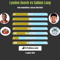 Lynden Gooch vs Callum Lang h2h player stats