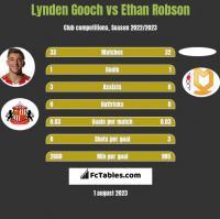 Lynden Gooch vs Ethan Robson h2h player stats
