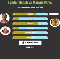 Lynden Gooch vs Marcus Forss h2h player stats