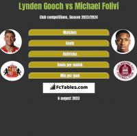 Lynden Gooch vs Michael Folivi h2h player stats