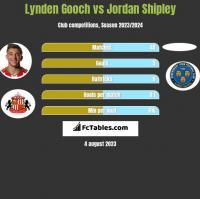 Lynden Gooch vs Jordan Shipley h2h player stats