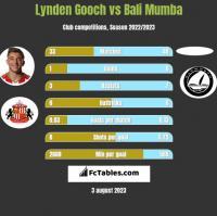 Lynden Gooch vs Bali Mumba h2h player stats