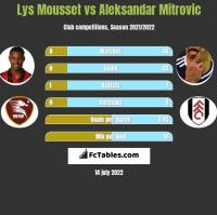 Lys Mousset vs Aleksandar Mitrović h2h player stats