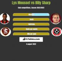Lys Mousset vs Billy Sharp h2h player stats