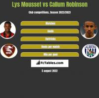 Lys Mousset vs Callum Robinson h2h player stats
