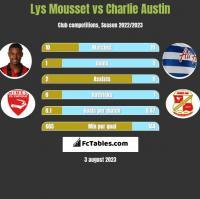 Lys Mousset vs Charlie Austin h2h player stats