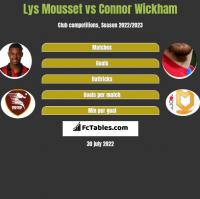 Lys Mousset vs Connor Wickham h2h player stats