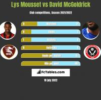 Lys Mousset vs David McGoldrick h2h player stats