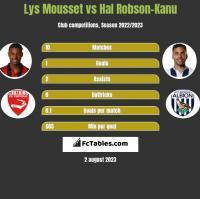 Lys Mousset vs Hal Robson-Kanu h2h player stats