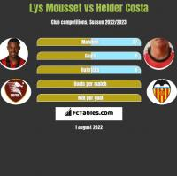 Lys Mousset vs Helder Costa h2h player stats