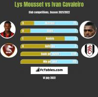 Lys Mousset vs Ivan Cavaleiro h2h player stats