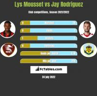 Lys Mousset vs Jay Rodriguez h2h player stats