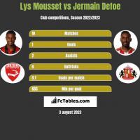 Lys Mousset vs Jermain Defoe h2h player stats