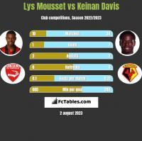 Lys Mousset vs Keinan Davis h2h player stats