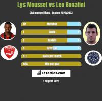 Lys Mousset vs Leo Bonatini h2h player stats
