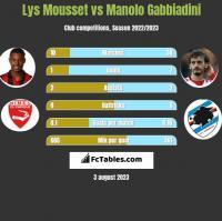Lys Mousset vs Manolo Gabbiadini h2h player stats