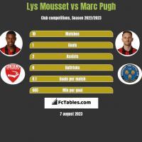 Lys Mousset vs Marc Pugh h2h player stats