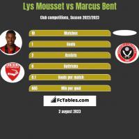 Lys Mousset vs Marcus Bent h2h player stats