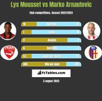 Lys Mousset vs Marko Arnautovic h2h player stats