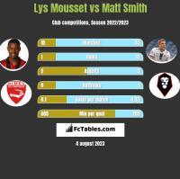 Lys Mousset vs Matt Smith h2h player stats