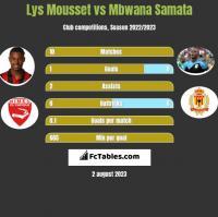 Lys Mousset vs Mbwana Samata h2h player stats