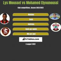 Lys Mousset vs Mohamed Elyounoussi h2h player stats