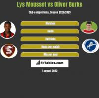 Lys Mousset vs Oliver Burke h2h player stats