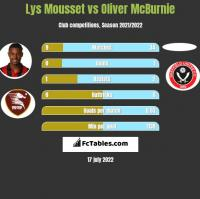 Lys Mousset vs Oliver McBurnie h2h player stats