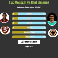 Lys Mousset vs Raul Jimenez h2h player stats