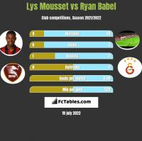 Lys Mousset vs Ryan Babel h2h player stats