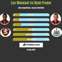 Lys Mousset vs Ryan Fraser h2h player stats