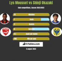 Lys Mousset vs Shinji Okazaki h2h player stats