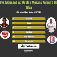 Lys Mousset vs Wesley Moraes Ferreira Da Silva h2h player stats