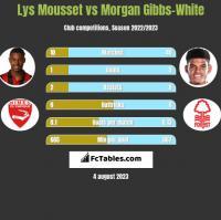 Lys Mousset vs Morgan Gibbs-White h2h player stats