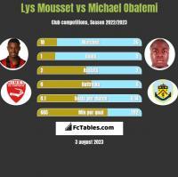 Lys Mousset vs Michael Obafemi h2h player stats