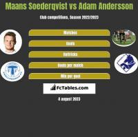 Maans Soederqvist vs Adam Andersson h2h player stats