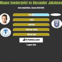 Maans Soederqvist vs Alexander Jakobsen h2h player stats