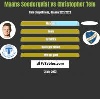 Maans Soederqvist vs Christopher Telo h2h player stats