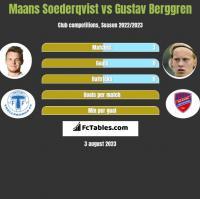 Maans Soederqvist vs Gustav Berggren h2h player stats