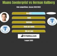 Maans Soederqvist vs Herman Hallberg h2h player stats