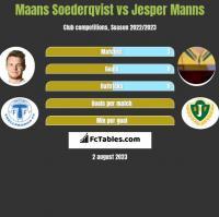 Maans Soederqvist vs Jesper Manns h2h player stats