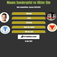 Maans Soederqvist vs Viktor Elm h2h player stats