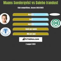 Maans Soederqvist vs Daleho Irandust h2h player stats