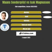 Maans Soederqvist vs Isak Magnusson h2h player stats